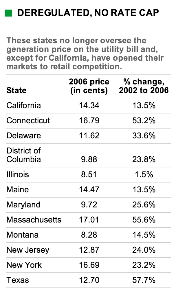 Price increases in a deregulated market