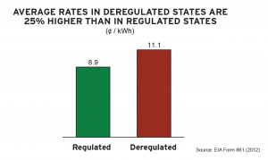 Average rates in deregulated states are 25 percent more than in regulated states